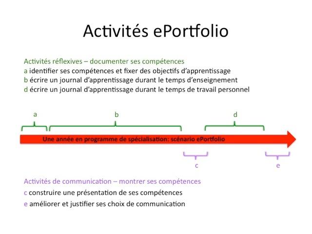 CORR_activité_ePortfolio_1