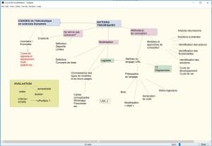 Structurer les contenus d'un enseignement à l'aide de cartes conceptuelles