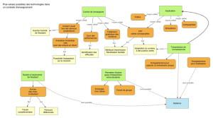 Une carte conceptuelle construire parallèlement à une discussion de groupe, pour garder trace des idées des participants et de leurs connaissances préalables.