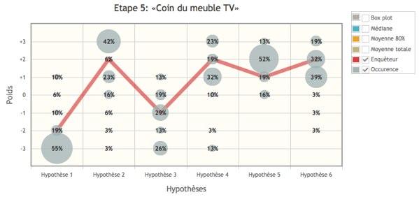 Pondération des 6 hypothèses à l'étape 5. L'investigateur de référence en rouge et le pourcentage des résultats obtenus